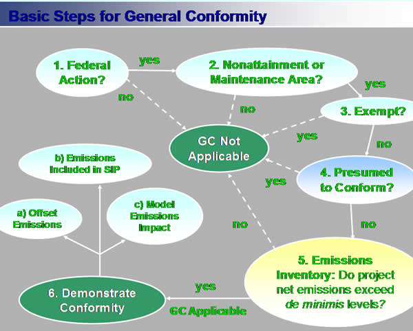 General Conformity basic steps