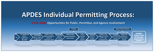 Permitting Process Flow Diagram