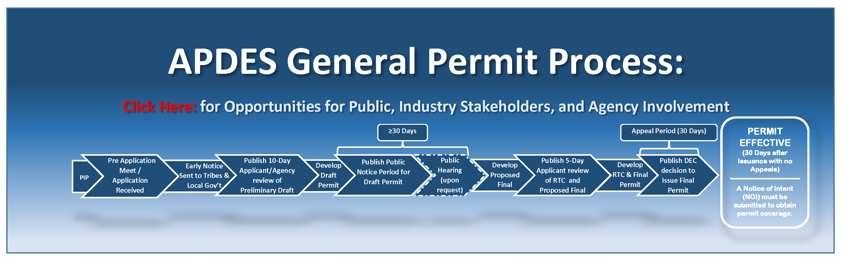 Participation Flow Diagram for the General Permit Development Process