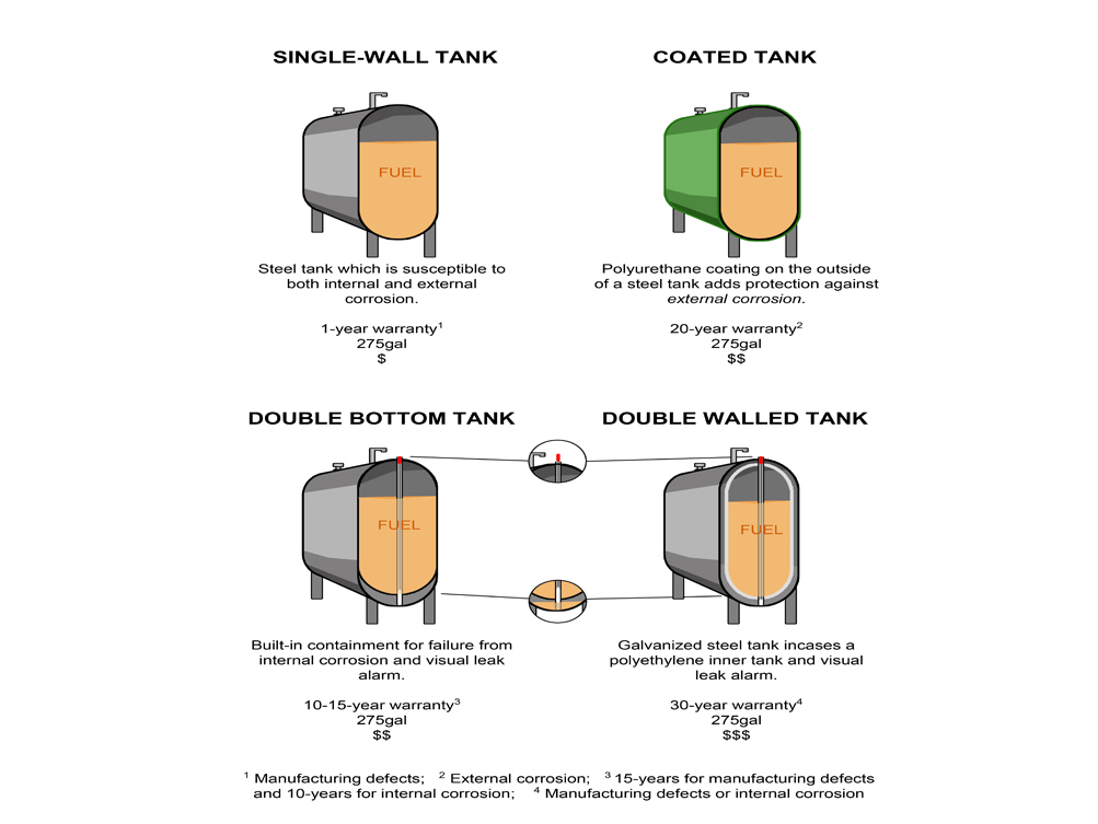 Home heating oil tank guidance for Best type of home heating
