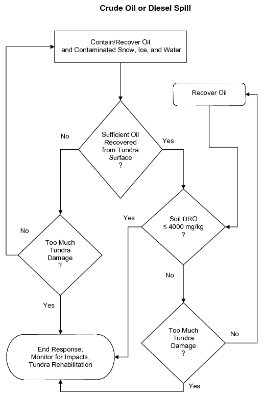 Crude Oil Spill Decision Tree
