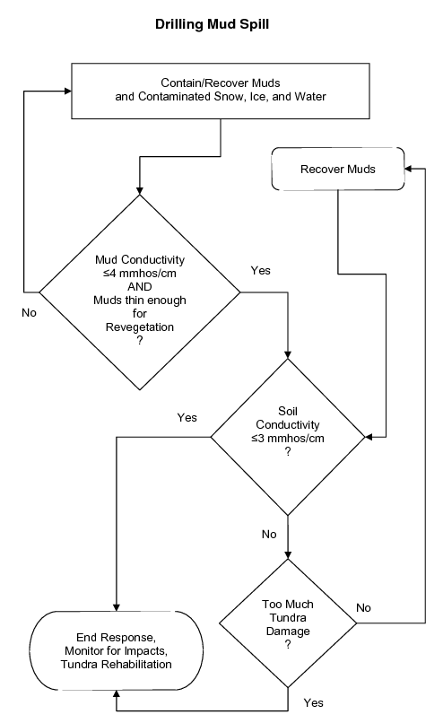 Drilling Mud Spill Decision Tree