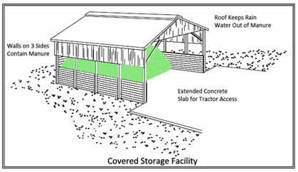 manure covered storage diagram
